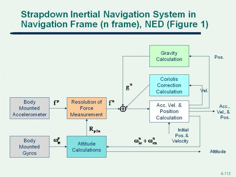 21 state extended kf block diagram